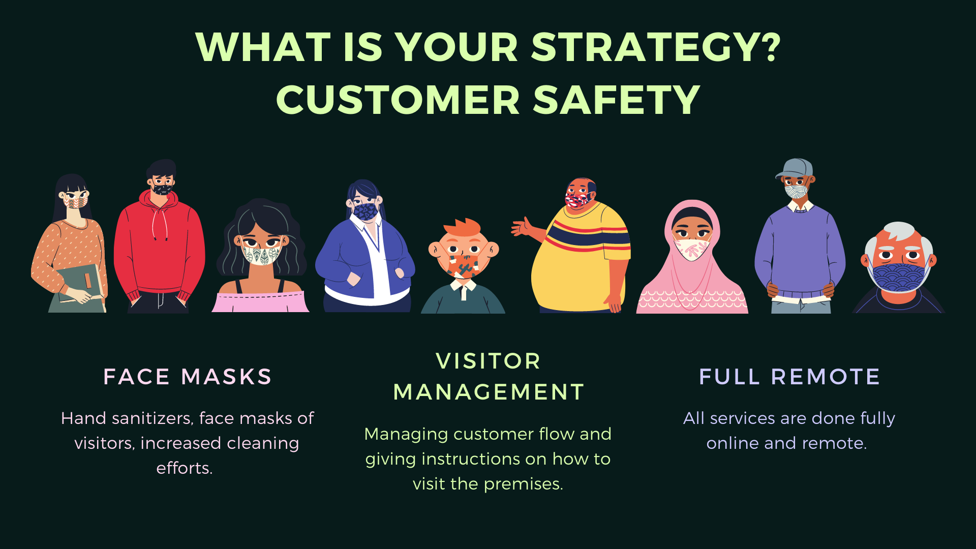 A picture which asks about the strategy related to customer safety post covid19