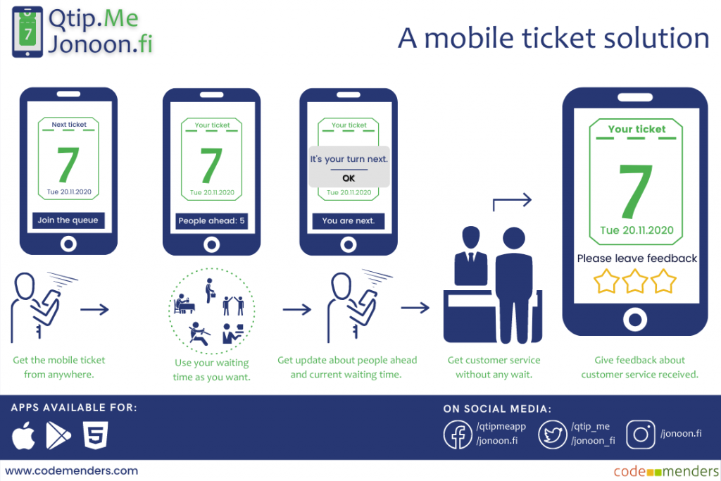 A landscape image with a white background and a dark blue footer. The image shows information about Qtip.Me app as a mobile ticket solution using graphics. The image tells about how a mobile ticket is easily accessible and lets queuers use it to experience hassle-free customer service. The image also contains the logo, app availability, and social media information of the Qtip.Me and Jonoon.fi app