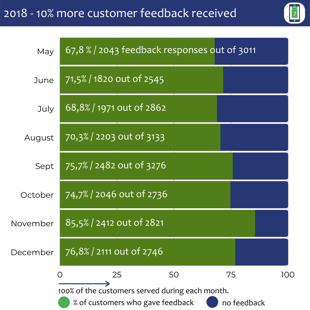 Graph that shows the percentage of feedback responses received from customers during May - December 2018. This data was collected from a retail customer that is based in UK.